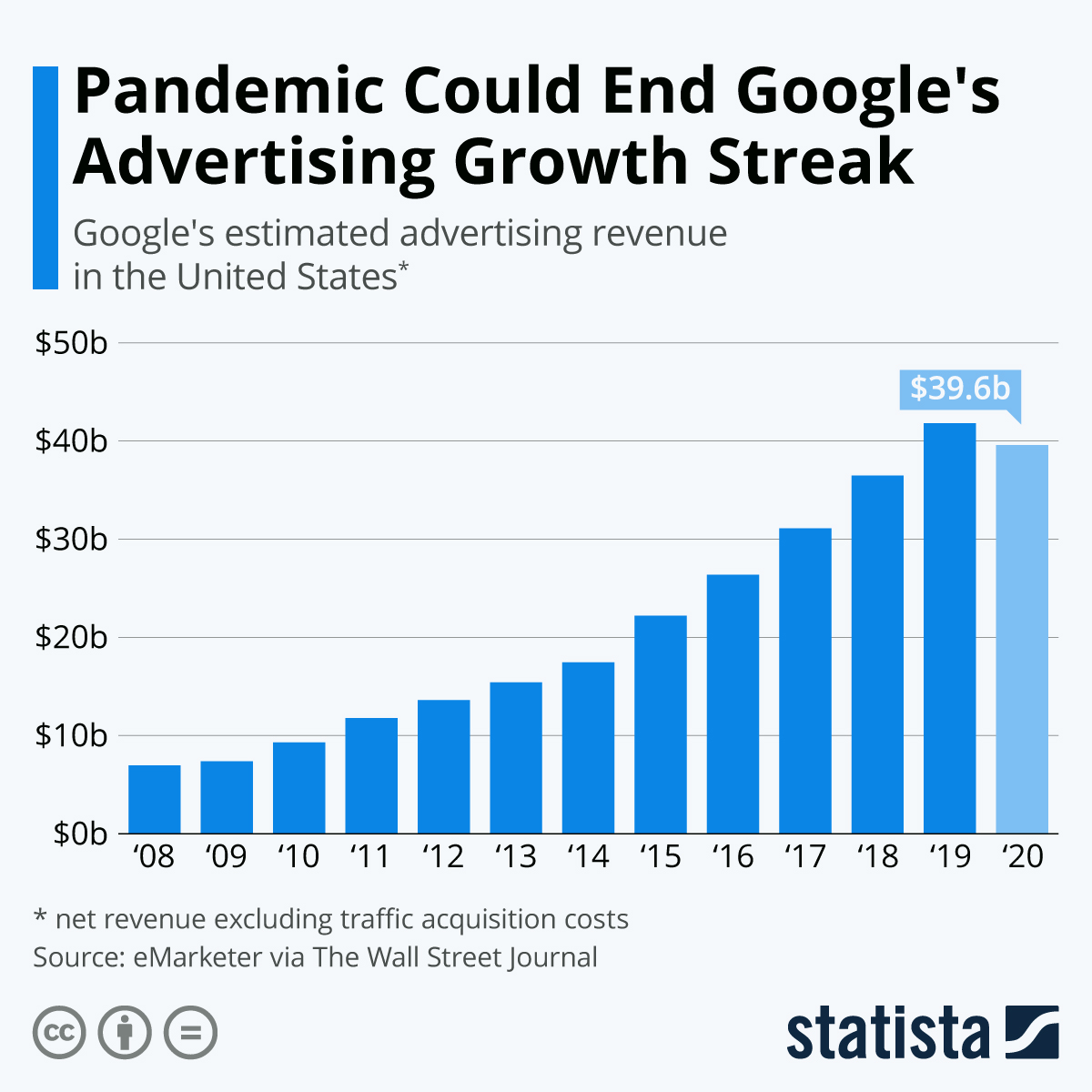 Pandemic Could End Google's Advertising Growth Streak #infographic