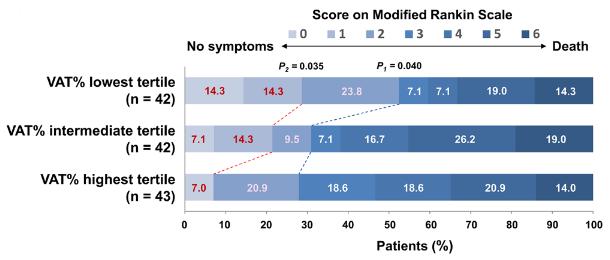 図:内臓脂肪と脳卒中のmRS