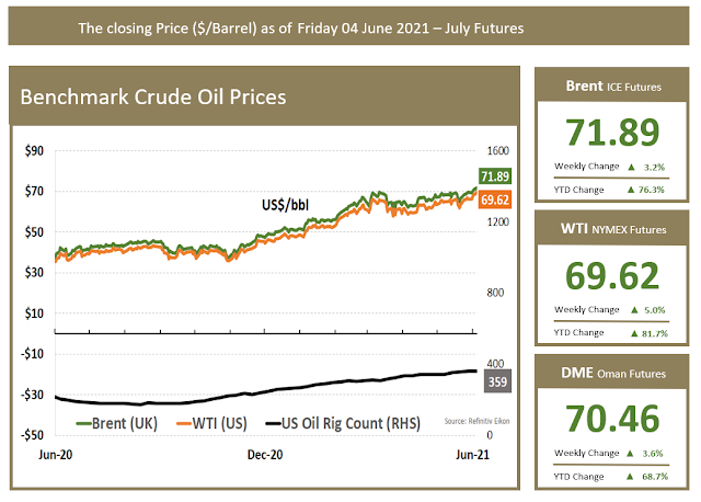 Benchmark Crude Price