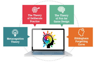 Adaptive Learning in Artificial Intelligence