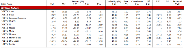 NIFTY SECTOR INDICES