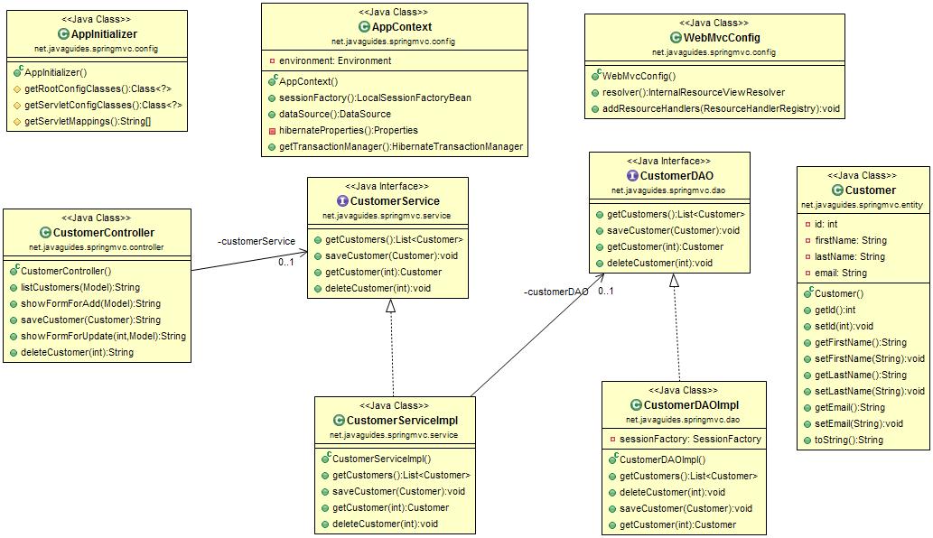 Spring 5 Hibernate 5 Java Config Example
