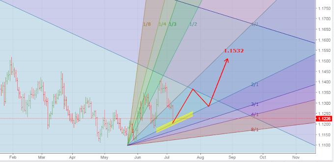 EUR/USD Buy Gann Chart Analysis on 6th July