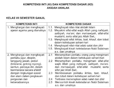 KI KD kepercayaan Akhlaq Kelas 7 8 9 K13 Revisi 2018