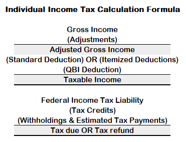 taxable income formula, gross income, agi, taxable income deductions, gross income adjustments, how to calculate tax liability, how to get your taxable income, taxable income amount