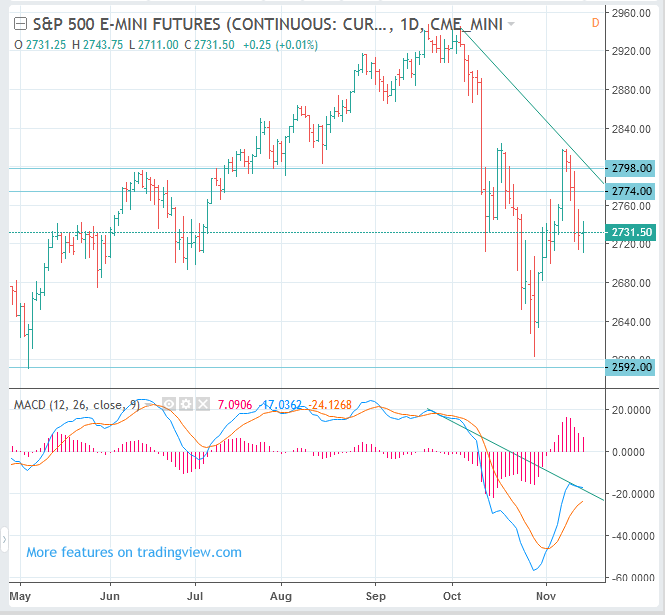 Swing SELL (Short) S&P 500 Index Futures (CME: ES, INX)