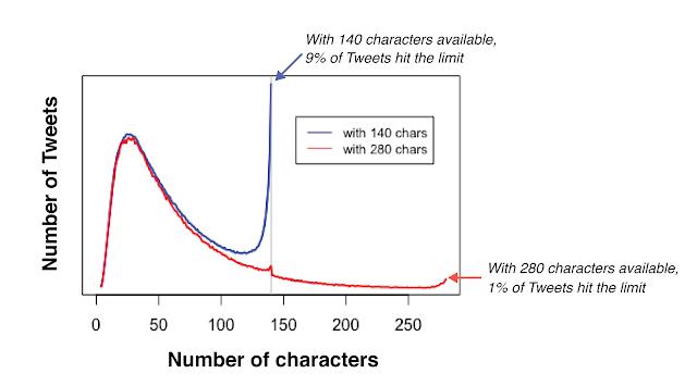 Twitter'da artık herkes için 280 karakter kullanabilecek