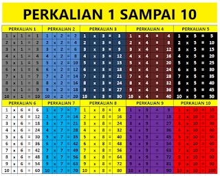 Tabel Perkalian Berwarna 1 Sampai 10