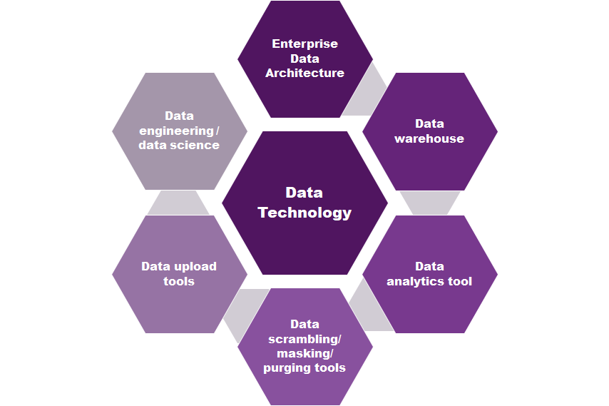 HR Data technology