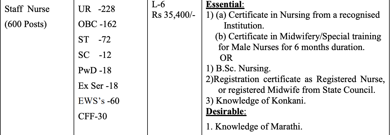 Gmc Goa Is Conducting Recruitment To Fill The Posts Of Sr Resident