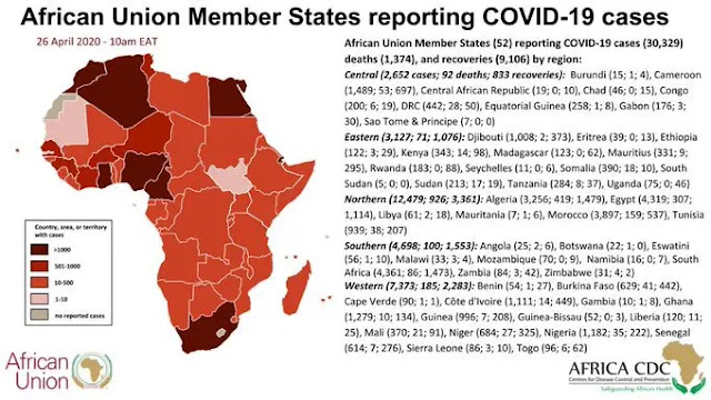 COVID-19: Africa's toll hits 30,329 as South Africa, Egypt, Morocco, Algeria top list