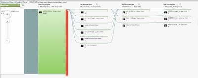 fungsi google analytics untuk mengetahui behavior flow