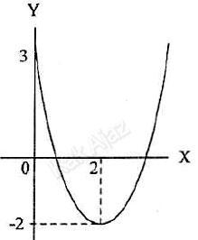 Grafik fungsi kuadrat dengan puncak (2,-2) melalui (0, 3), soal Matematika SMA-IPS no. 6 UN 2017