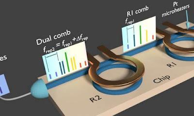 Generador dual de freqüència en un sol xip i làser