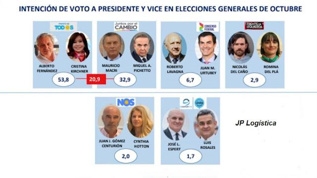 Encuestas manipuladas elecciones de Octubre en Argentina