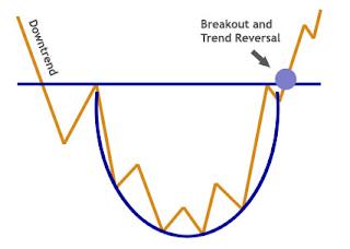 Pola rounding bottom di saham SCMA