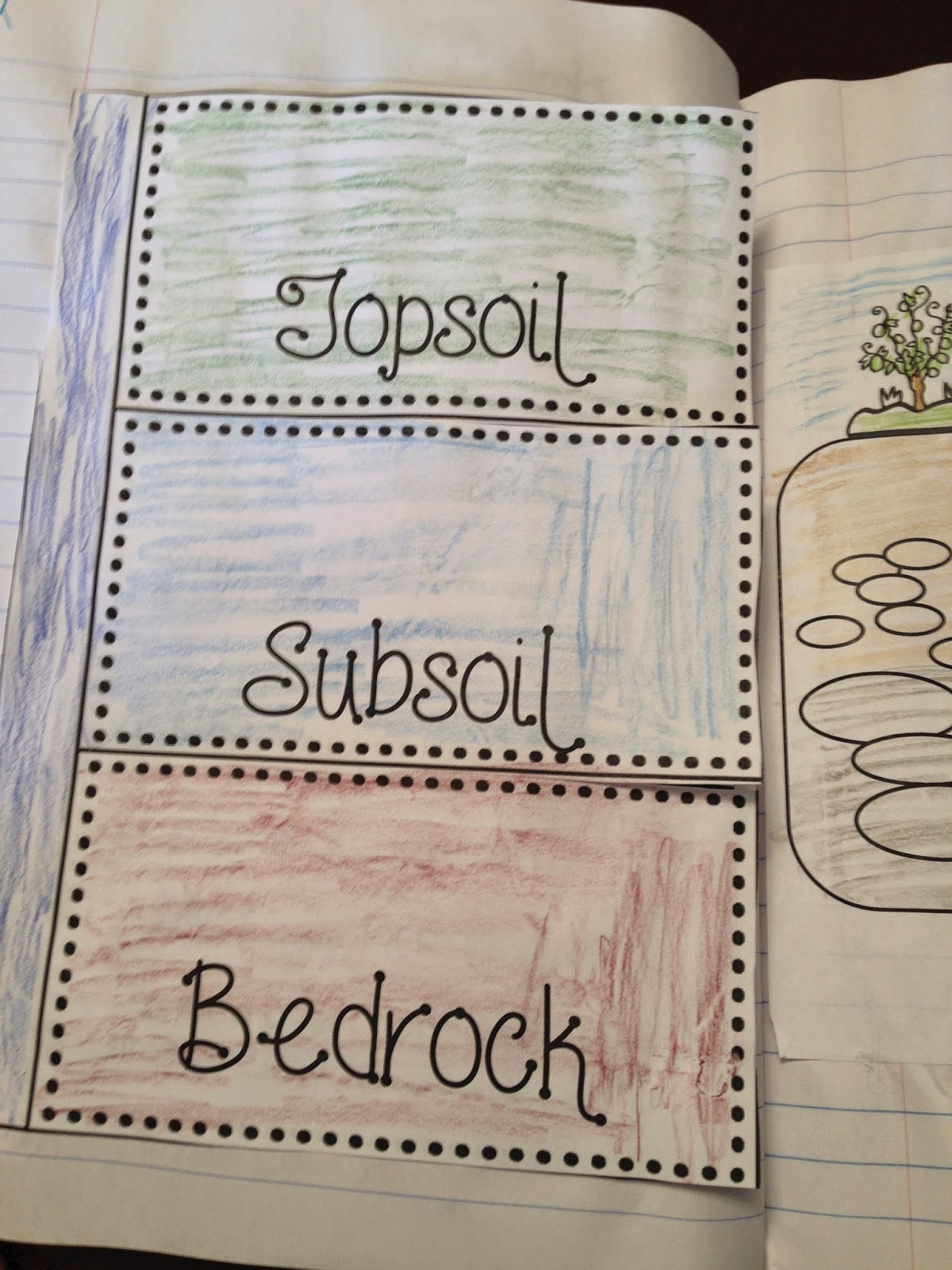 Let S Talk About Soil And Interactive Notebooks