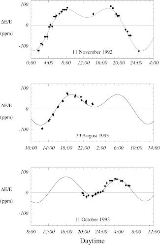 Variazioni percentuali cicliche dell'energia dei fasci al LEP, misurate su in giorni diversi