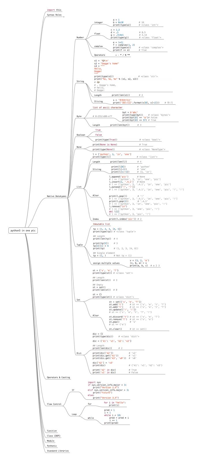 Python 3 by Python-Faq