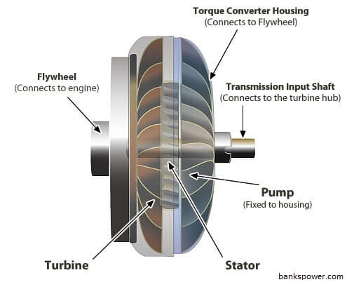 How Does A Torque Converter Work >> What Is A Torque Converter Construction Operational Phases