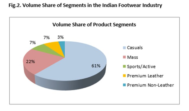 Can Export Data Tell Traders about the Current Market Share