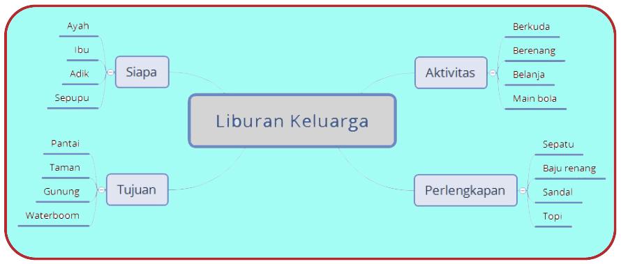 Aplikasi Yang Digunakan Untuk Membuat Peta Minda Contohnya Adalah