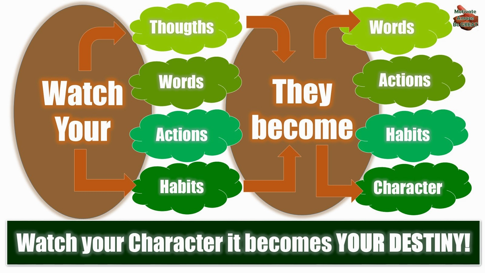 Destiny Cycle - Small Things Turn Into BIG Things, Personal Development, Self-Improvement, Success, Motivation, Destiny, Character, Habits, Actions, Words, Thoughts,