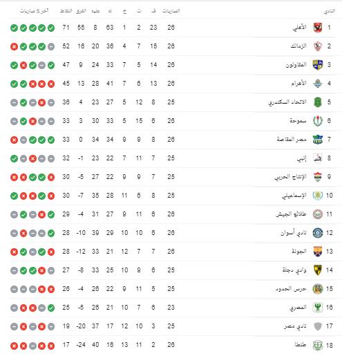 ترتيب الدوري المصري بعد مباراة الأهلى والإسماعيلي