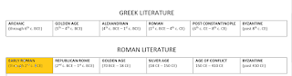 """Timeline of Latin Literature with """"EARLY ROMAN"""" era highlighted"""