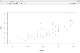 Gambar 49. Grafik plot(cars).