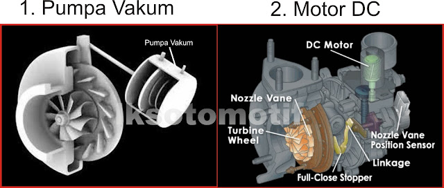 jenis penggerak sirip turbo variable geometry