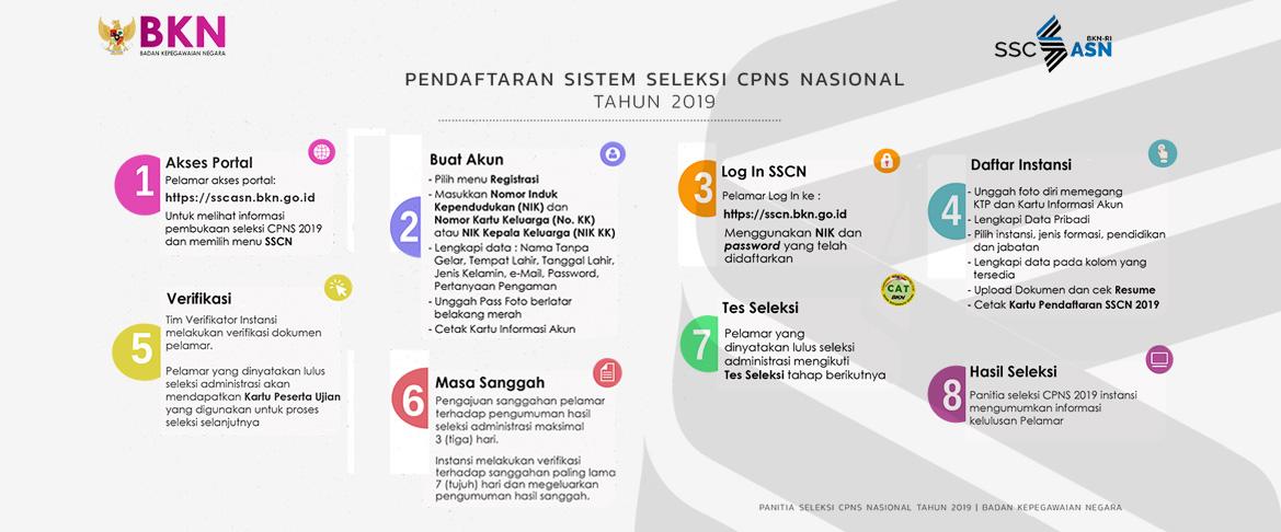 Bocoran Jadwal Tes CPNS 2019 Lengkap, Berikut Formasi Rekrutmennya