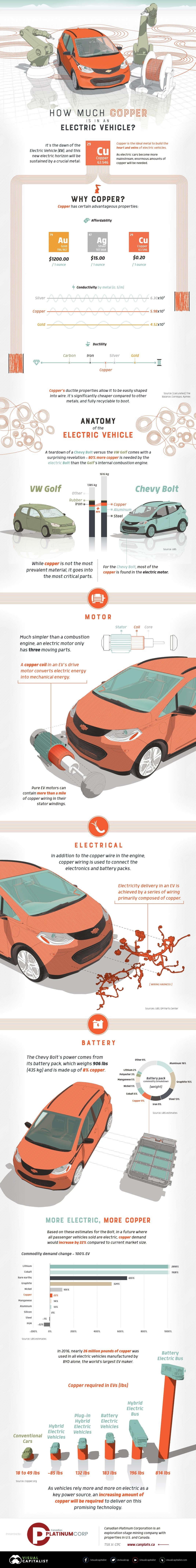 How Much Copper is in an Electric Vehicle? #infographic