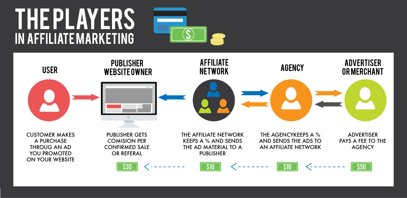 affiliate marketing players