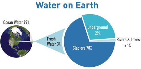 Teori Terbentuknya Air Di Bumi