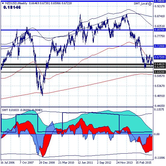 NZDUSD – 26.02.16. Рынок находится в стадии коренного перелома и перехода к восходящему тренду.