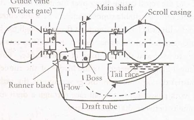 Kaplan Turbine Schematic