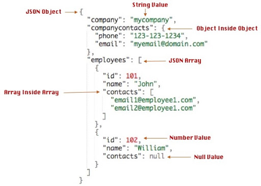 3 ways to ignore null fields while converting Java object to JSON using Jackson