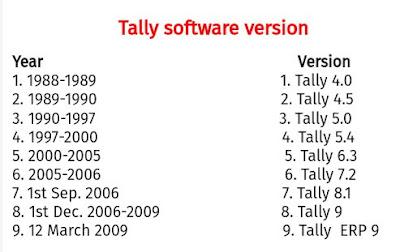 Tally ka Full Form In Hindi क्या होता है? || What is the full form of Tally In Hindi?
