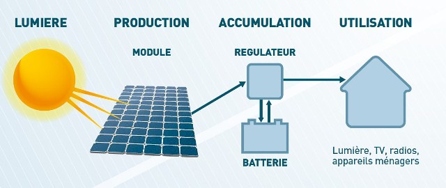 Learn  Solar PV Systems