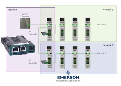 MCi210 Machine Control Module