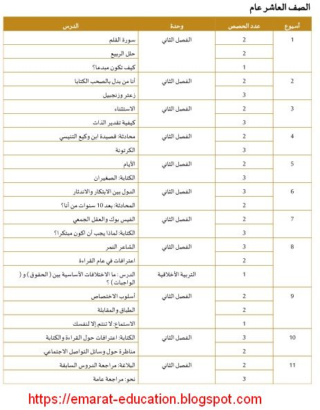 الخطة الفصلية لمنهج اللغة العربية الصف العاشر الفصل الثانى 2020 الامارات