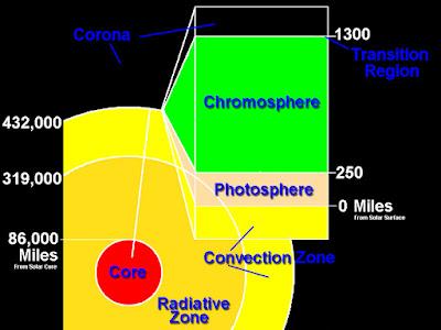 Bagian-Bagian Matahari: Inti, Fotosfer, Kromosfer, Korona