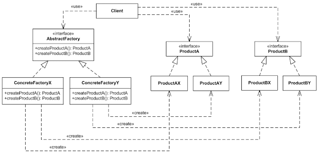 Gambar-Contoh-Class-Diagram-abstract-factory