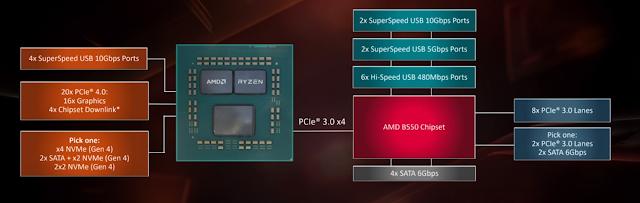 Chipset là trái tim của mainboard