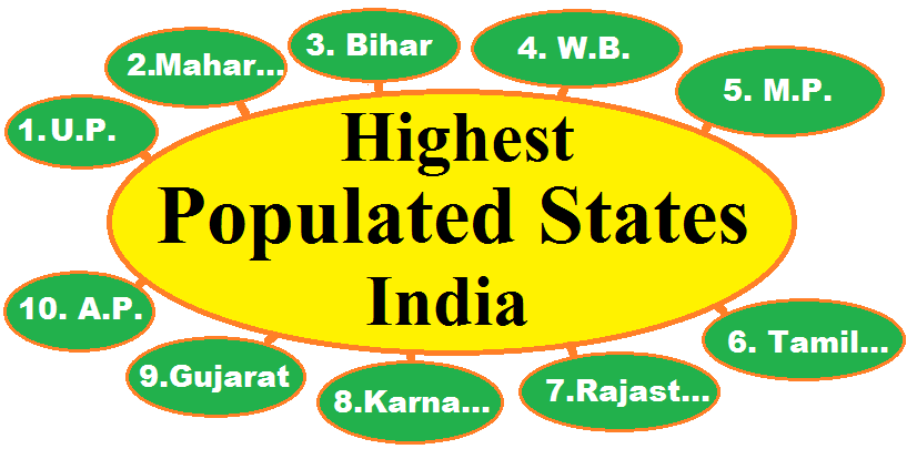 Top 10 Highest Populated States in India, most populous states in India