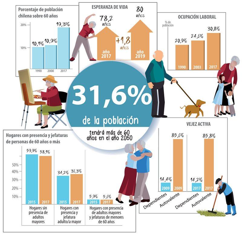 Sigue creciendo el porcentaje de mayores de 60 años en Chile