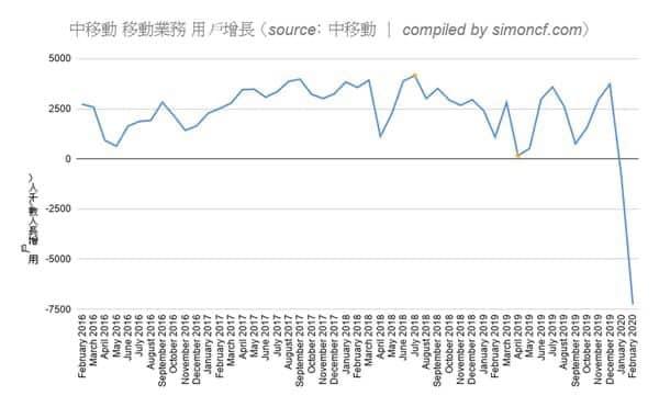 Hơn 8 triệu thuê bao điện thoại ở Trung Quốc đã đi đâu?