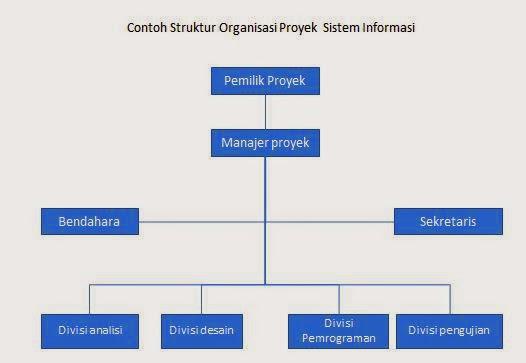 Image Result For Konstruksi Perangkat Lunak