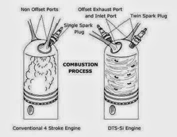 What is Digital Twin Spark Ignition (DTS-i) ? ~ Mechanical